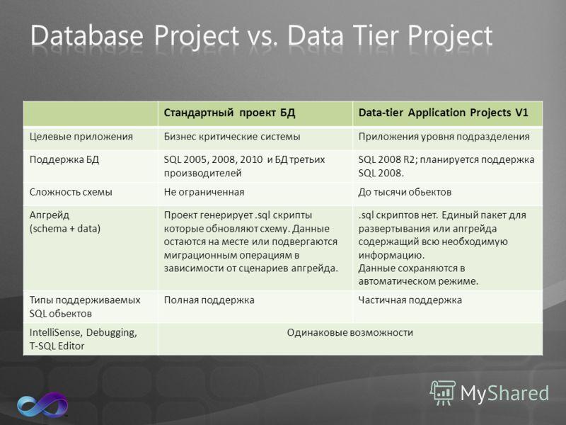 Стандартный проект БДData-tier Application Projects V1 Целевые приложенияБизнес критические системыПриложения уровня подразделения Поддержка БДSQL 2005, 2008, 2010 и БД третьих производителей SQL 2008 R2; планируется поддержка SQL 2008. Сложность схе