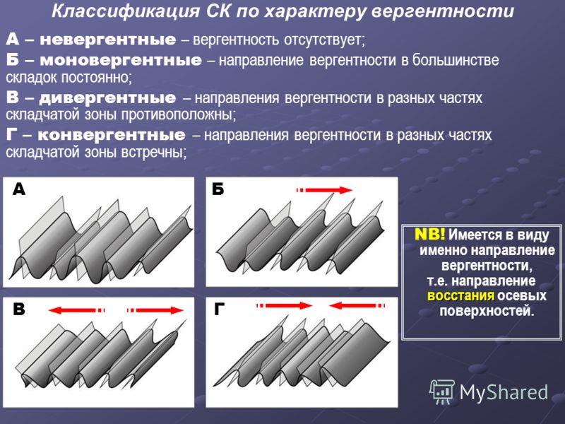 Классификация СК по характеру вергентности А – невергентные – вергентность отсутствует; Б – моновергентные – направление вергентности в большинстве складок постоянно; В – дивергентные – направления вергентности в разных частях складчатой зоны противо