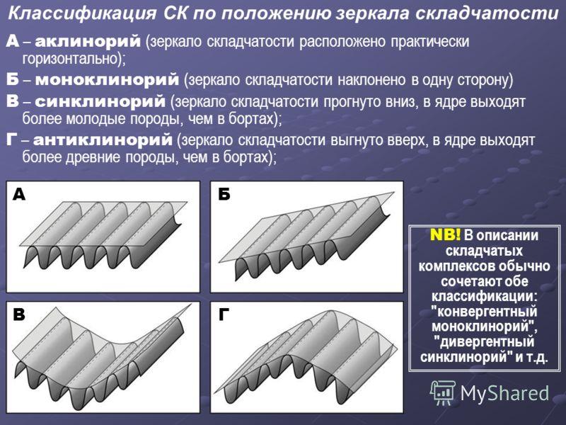 Классификация СК по положению зеркала складчатости А – аклинорий (зеркало складчатости расположено практически горизонтально); Б – моноклинорий (зеркало складчатости наклонено в одну сторону) В – синклинорий (зеркало складчатости прогнуто вниз, в ядр