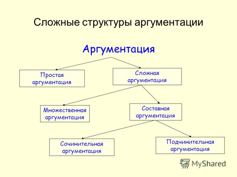 Сложные структуры аргументации Аргументация Сложная аргументация Множественная аргументация Простая аргументация Сочинительная аргументация Подчинительная аргументация Соcтавная аргументация