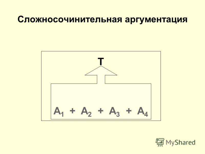 T A 1 + A 2 + A 3 + A 4 Сложносочинительная аргументация
