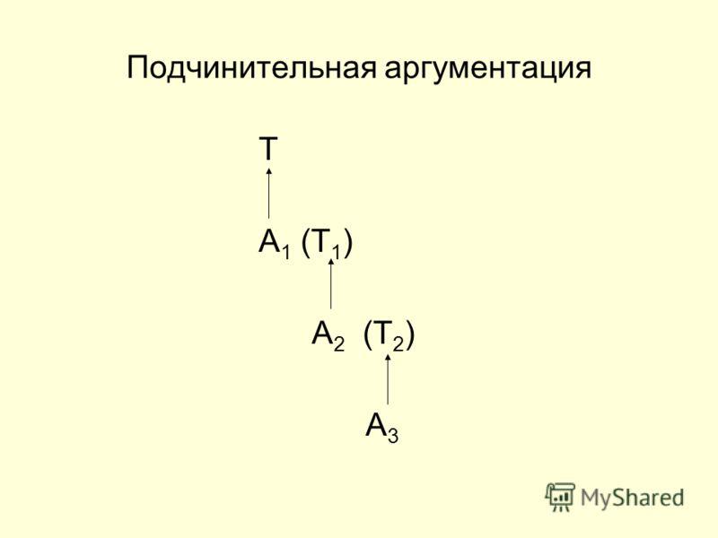 Подчинительная аргументация T A 1 (T 1 ) A 2 (T 2 ) A 3