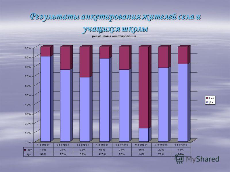 Результаты анкетирования жителей села и учащихся школы