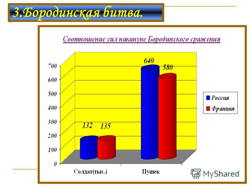 3.Бородинская битва.