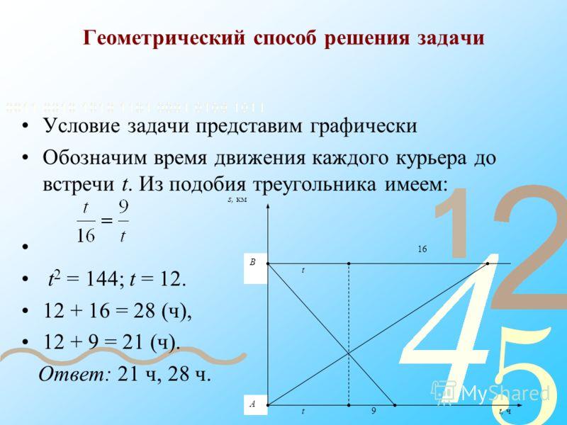 Геометрический способ решения задачи Условие задачи представим графически Обозначим время движения каждого курьера до встречи t. Из подобия треугольника имеем: t 2 = 144; t = 12. 12 + 16 = 28 (ч), 12 + 9 = 21 (ч). Ответ: 21 ч, 28 ч. 9t, чt 16 B A t s
