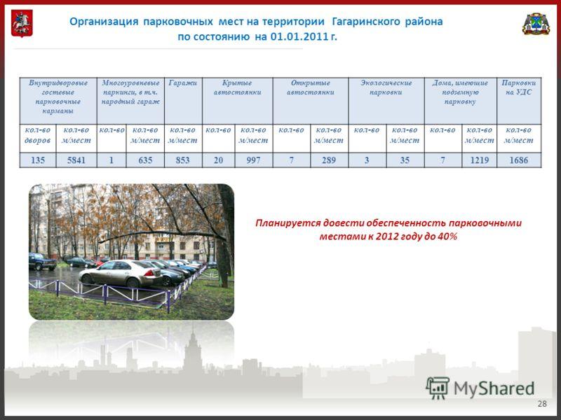 Организация парковочных мест на территории Гагаринского района по состоянию на 01.01.2011 г. 28 Планируется довести обеспеченность парковочными местами к 2012 году до 40% Внутридворовые гостевые парковочные карманы Многоуровневые паркинги, в т.ч. нар