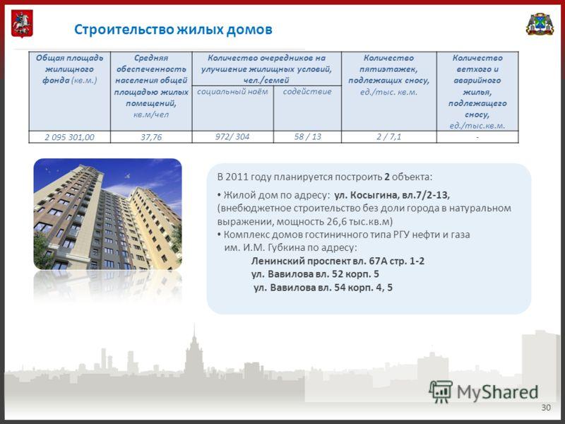 Строительство жилых домов 30 В 2011 году планируется построить 2 объекта: Жилой дом по адресу: ул. Косыгина, вл.7/2-13, (внебюджетное строительство без доли города в натуральном выражении, мощность 26,6 тыс.кв.м) Комплекс домов гостиничного типа РГУ