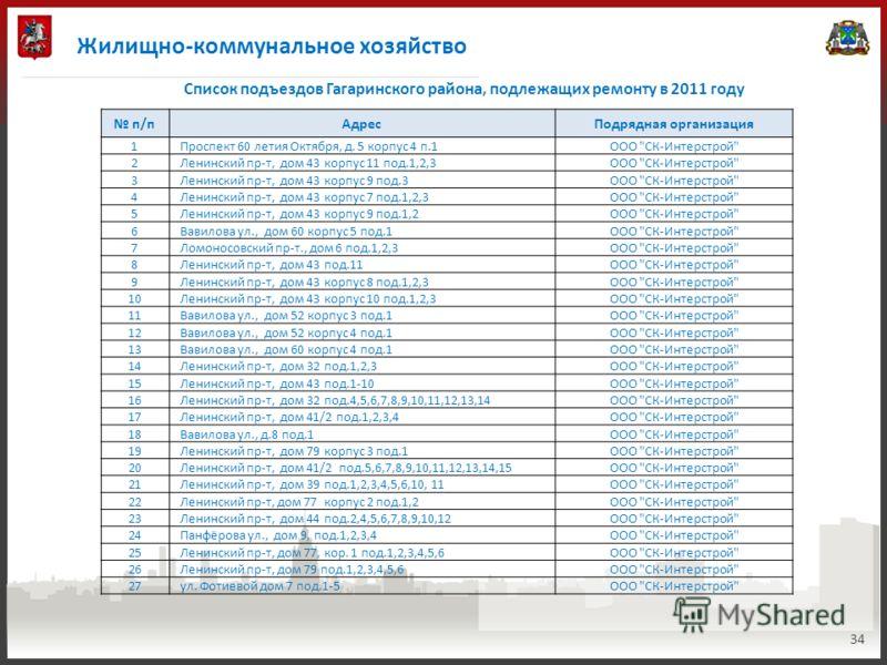 Жилищно-коммунальное хозяйство 34 Список подъездов Гагаринского района, подлежащих ремонту в 2011 году п/пАдресПодрядная организация 1Проспект 60 летия Октября, д. 5 корпус 4 п.1ООО