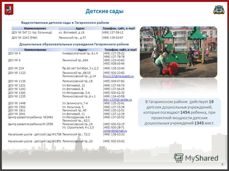 Детские сады 4 В Гагаринском районе действует 19 детских дошкольных учреждений, которые посещают 1454 ребенка, при проектной мощности детских дошкольных учреждений 1345 мест. НаименованиеАдресТелефон, сайт, e-mail ДОУ 547 (1 гор. больница)ул. Фотиево