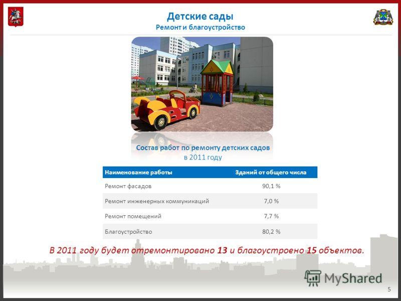 Детские сады Ремонт и благоустройство 5 В 2011 году будет отремонтировано 13 и благоустроено 15 объектов. Наименование работыЗданий от общего числа Ремонт фасадов90,1 % Ремонт инженерных коммуникаций7,0 % Ремонт помещений7,7 % Благоустройство80,2 % С