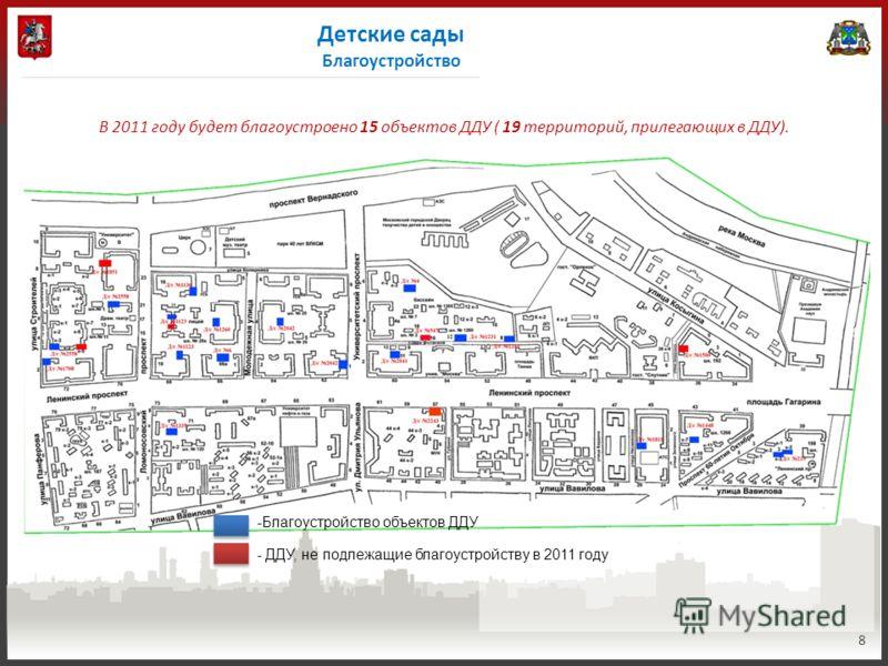 Детские сады Благоустройство 8 В 2011 году будет благоустроено 15 объектов ДДУ ( 19 территорий, прилегающих в ДДУ). -Благоустройство объектов ДДУ - ДДУ, не подлежащие благоустройству в 2011 году