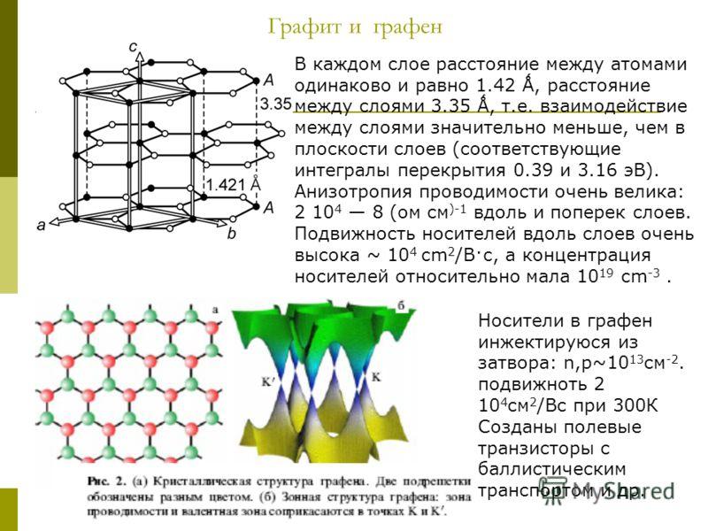 Графит и графен В каждом слое расстояние между атомами одинаково и равно 1.42 Ǻ, расстояние между слоями 3.35 Ǻ, т.е. взаимодействие между слоями значительно меньше, чем в плоскости слоев (соответствующие интегралы перекрытия 0.39 и 3.16 эВ). Анизотр