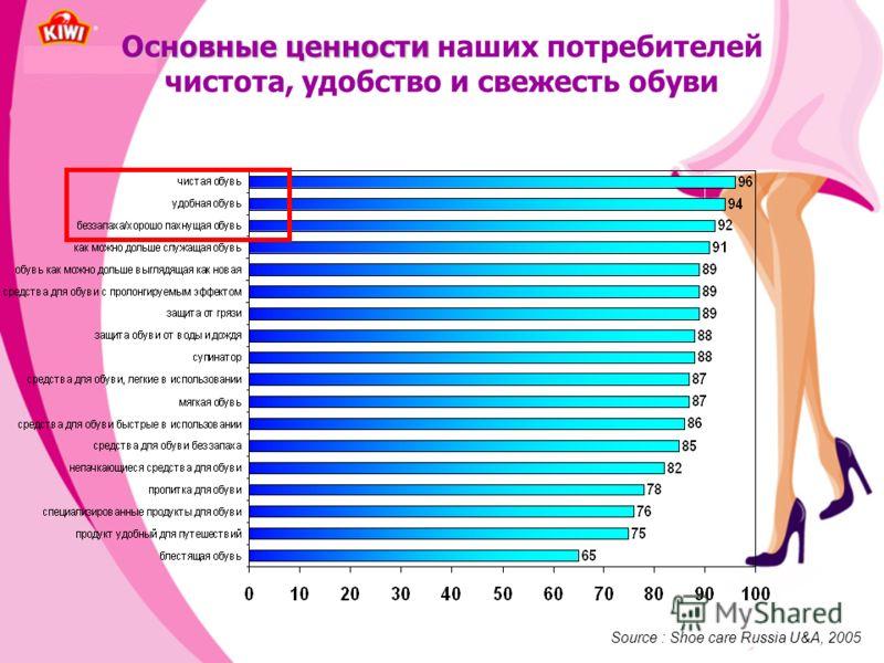 Основные ценности Основные ценности наших потребителей чистота, удобство и свежесть обуви Source : Shoe care Russia U&A, 2005