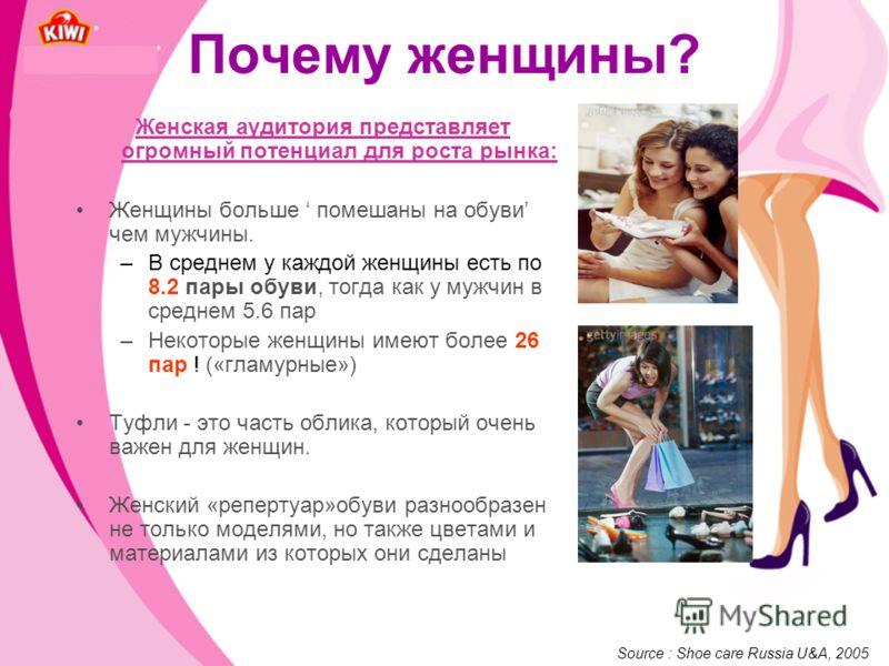 Почему женщины? Женская аудитория представляет огромный потенциал для роста рынка: Женщины больше помешаны на обуви чем мужчины. –В среднем у каждой женщины есть по 8.2 пары обуви, тогда как у мужчин в среднем 5.6 пар –Некоторые женщины имеют более 2