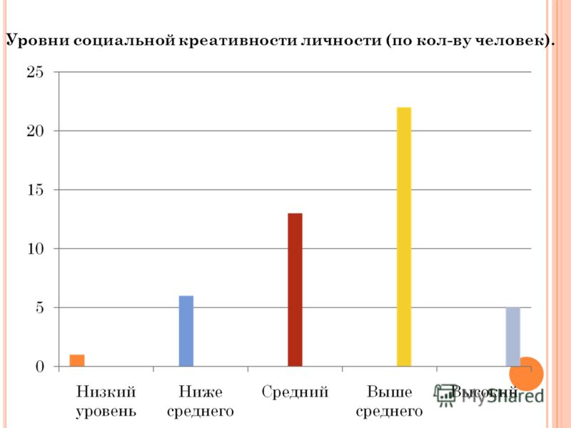 Уровни социальной креативности личности (по кол-ву человек).