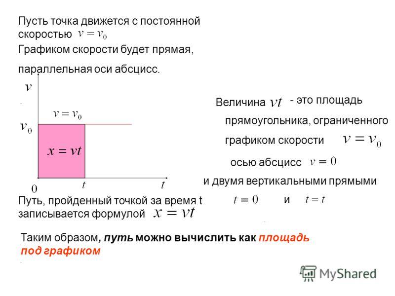 ... Пусть точка движется с постоянной скоростью Графиком скорости будет прямая, параллельная оси абсцисс. Путь, пройденный точкой за время t записывается формулой Величина прямоугольника, ограниченного графиком скорости - это площадь осью абсцисс и д