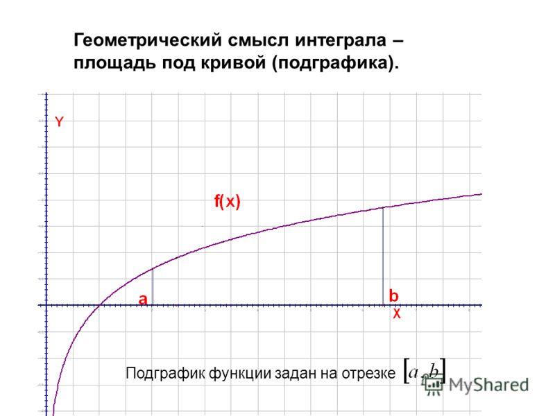 Геометрический смысл интеграла – площадь под кривой (подграфика).. Подграфик функции задан на отрезке