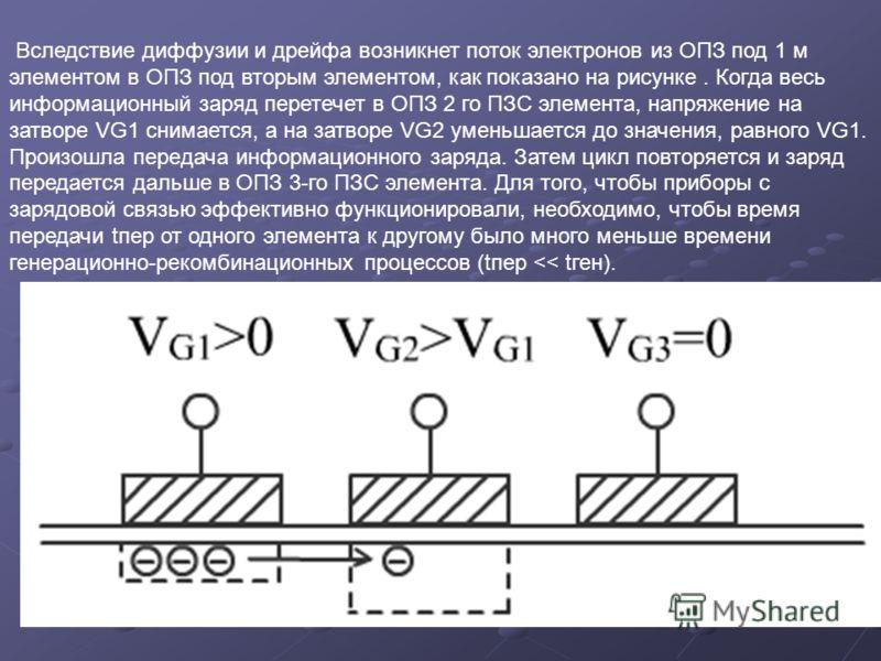 Вследствие диффузии и дрейфа возникнет поток электронов из ОПЗ под 1 м элементом в ОПЗ под вторым элементом, как показано на рисунке. Когда весь информационный заряд перетечет в ОПЗ 2 го ПЗС элемента, напряжение на затворе VG1 снимается, а на затворе
