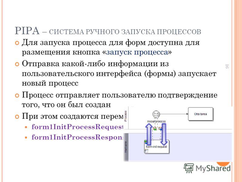 PIPA – СИСТЕМА РУЧНОГО ЗАПУСКА ПРОЦЕССОВ Для запуска процесса для форм доступна для размещения кнопка «запуск процесса» Отправка какой-либо информации из пользовательского интерфейса (формы) запускает новый процесс Процесс отправляет пользователю под