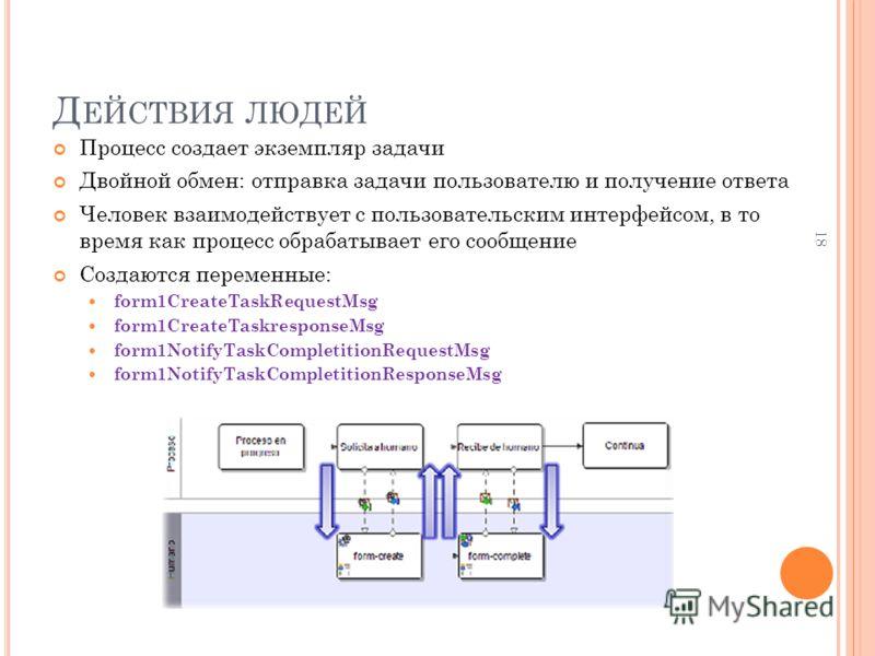 Д ЕЙСТВИЯ ЛЮДЕЙ Процесс создает экземпляр задачи Двойной обмен: отправка задачи пользователю и получение ответа Человек взаимодействует с пользовательским интерфейсом, в то время как процесс обрабатывает его сообщение Создаются переменные: form1Creat