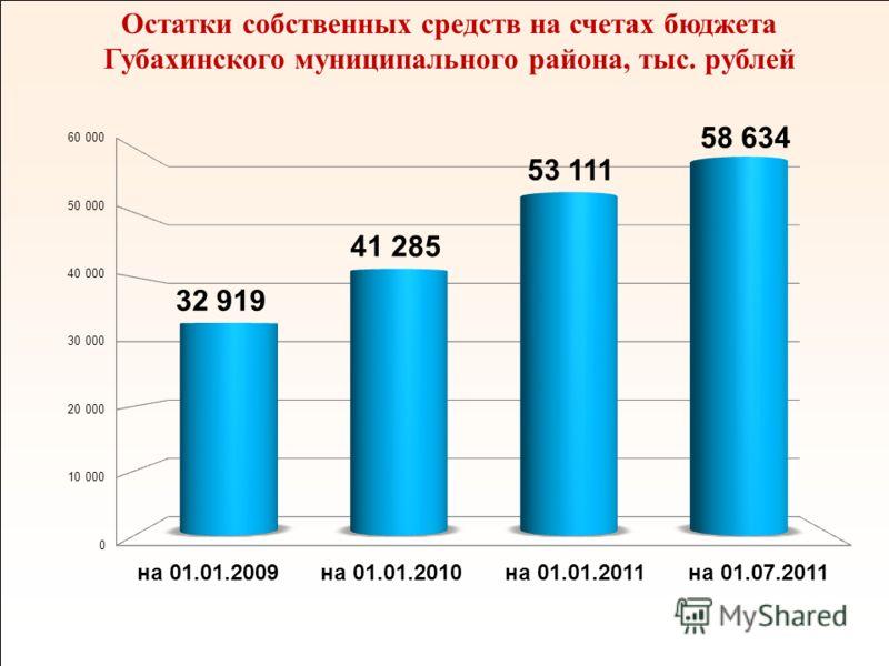 11 Остатки собственных средств на счетах бюджета Губахинского муниципального района, тыс. рублей