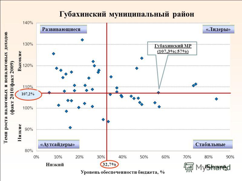 2 Губахинский муниципальный район Темп роста налоговых и неналоговых доходов (факт 2010/факт 2009) Низкие Высокие Уровень обеспеченности бюджета, % Высокий Низкий Соликамский МР «Лидеры» Стабильные Развивающиеся «Аутсайдеры» 32,7% 107,2% Губахинский