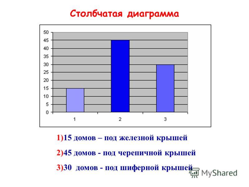 Столбчатая диаграмма 1)15 домов – под железной крышей 2)45 домов - под черепичной крышей 3)30 домов - под шиферной крышей