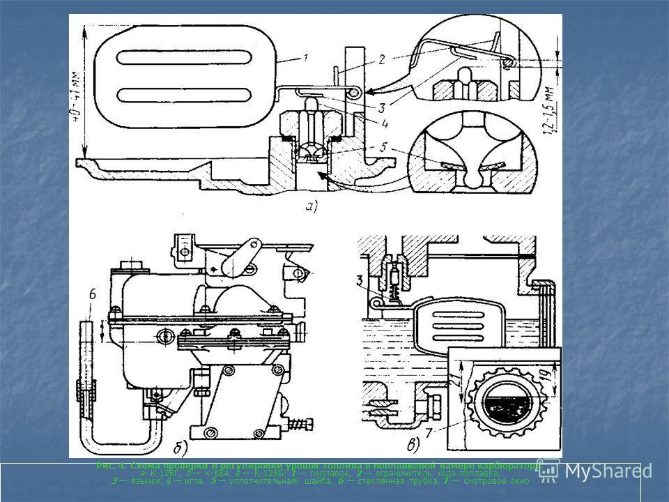Рис. 4. Схема проверки и регулировки уровня топлива в поплавковой камере карбюратора: а- К-126Г, б К-88А, в К-126Б; 1 поплавок, 2 ограничитель хода поплавка, 3 язычок, 4 игла, 5 уплотнительная  шайба, 6 стеклянная трубка, 7 смотровое окно