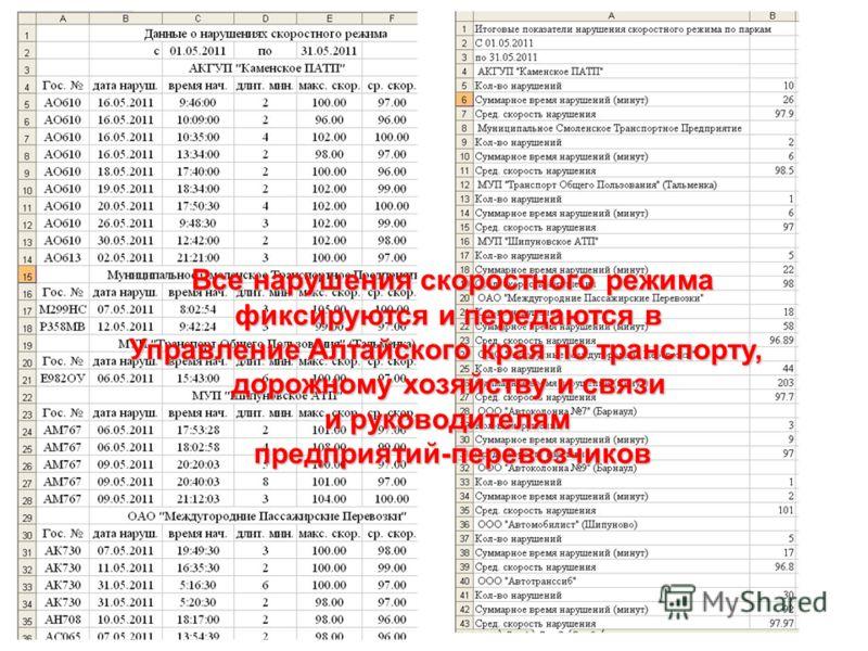 Все нарушения скоростного режима фиксируются и передаются в Управление Алтайского края по транспорту, дорожному хозяйству и связи и руководителям предприятий-перевозчиков