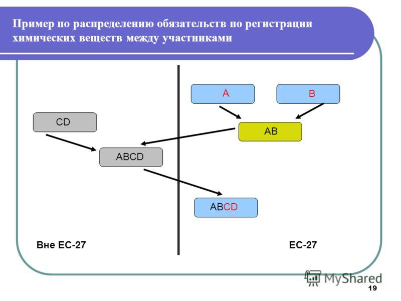 19 Пример по распределению обязательств по регистрации химических веществ между участниками А В АВ CD ABCD ЕС-27Вне ЕС-27