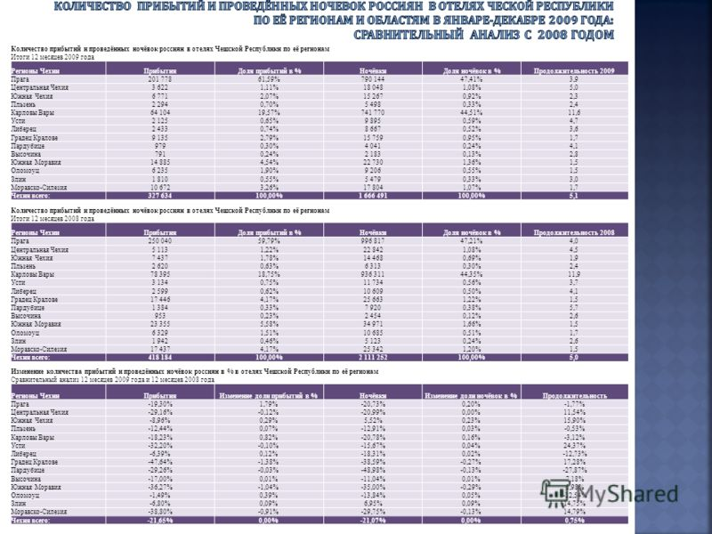 Количество прибытий и проведённых ночёвок россиян в отелях Чешской Республики по её регионам Итоги 12 месяцев 2009 года Регионы ЧехииПрибытияДоля прибытий в %НочёвкиДоля ночёвок в %Продолжительность 2009 Прага201 77861,59%790 14447,41%3,9 Центральная