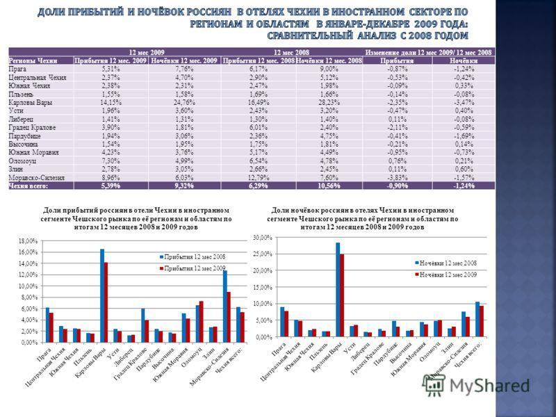 12 мес 200912 мес 2008Изменение доли 12 мес 2009/ 12 мес 2008 Регионы ЧехииПрибытия 12 мес. 2009Ночёвки 12 мес. 2009Прибытия 12 мес. 2008Ночёвки 12 мес. 2008ПрибытияНочёвки Прага5,31%7,76%6,17%9,00%-0,87%-1,24% Центральная Чехия2,37%4,70%2,90%5,12%-0