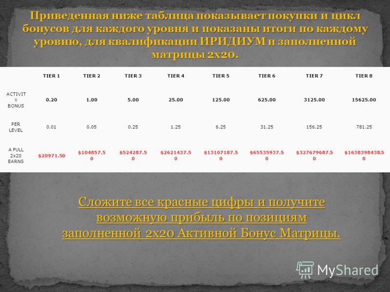 Приведенная ниже таблица показывает покупки и цикл бонусов для каждого уровня и показаны итоги по каждому уровню, для квалификации ИРИДИУМ и заполненной матрицы 2x20. TIER 1TIER 2TIER 3TIER 4TIER 5TIER 6TIER 7TIER 8 ACTIVIT Y BONUS 0.201.005.0025.001