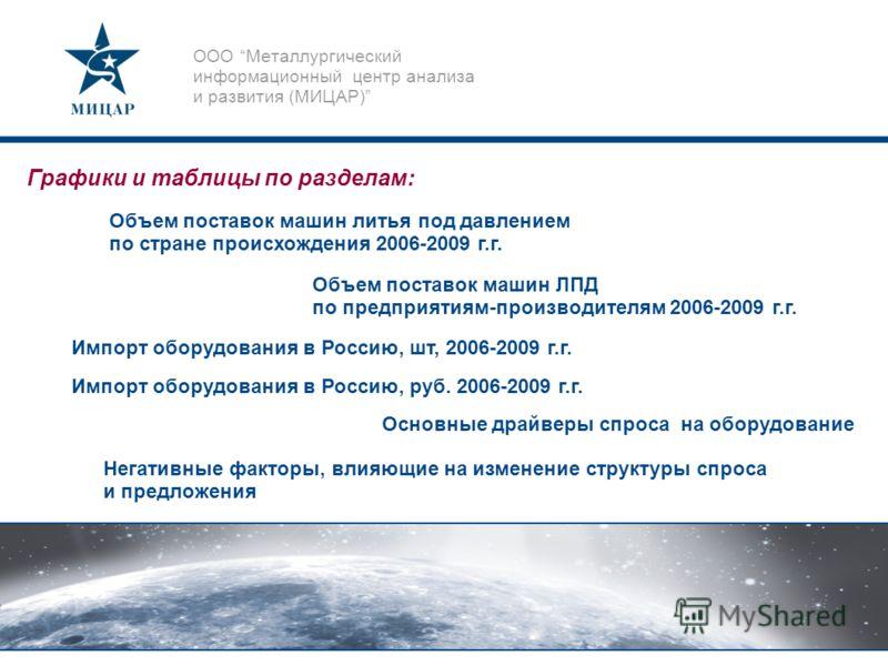 ООО Металлургический информационный центр анализа и развития (МИЦАР) Объем поставок машин литья под давлением по стране происхождения 2006-2009 г.г. Объем поставок машин ЛПД по предприятиям-производителям 2006-2009 г.г. Импорт оборудования в Россию,