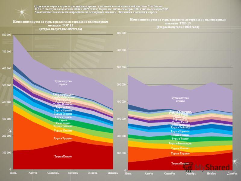 Сравнение спроса туров в различные страны у пользователей поисковой системы Yandex.ru TOP-15 по двум полугодиям 2008 и 2009 годов; Периоды: июль-декабрь 2009 и июль-декабрь 2008 Абсолютные показатели запросов по календарным месяцам. Динамика изменени