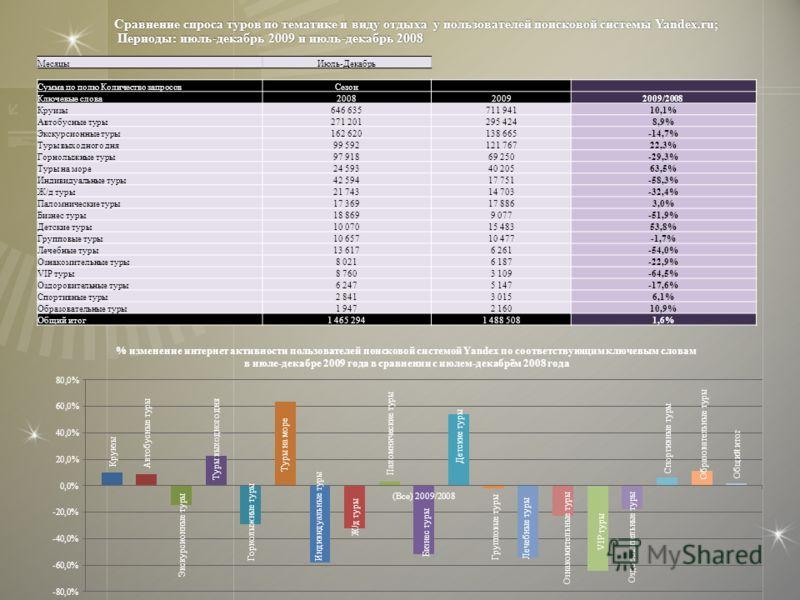 Сравнение спроса туров по тематике и виду отдыха у пользователей поисковой системы Yandex.ru; Периоды: июль-декабрь 2009 и июль-декабрь 2008 МесяцыИюль-Декабрь Сумма по полю Количество запросовСезон Ключевые слова200820092009/2008 Круизы646 635711 94