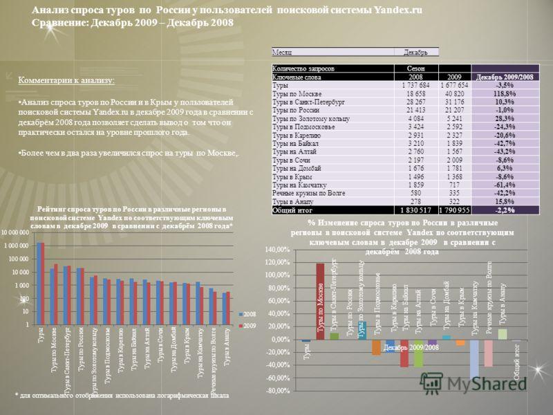 Комментарии к анализу: Анализ спроса туров по России и в Крым у пользователей поисковой системы Yandex.ru в декабре 2009 года в сравнении с декабрём 2008 года позволяет сделать вывод о том что он практически остался на уровне прошлого года. Более чем