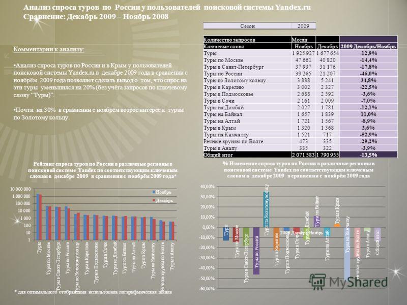 Комментарии к анализу: Анализ спроса туров по России и в Крым у пользователей поисковой системы Yandex.ru в декабре 2009 года в сравнении с ноябрём 2009 года позволяет сделать вывод о том, что спрос на эти туры уменьшился на 20% (без учёта запросов п