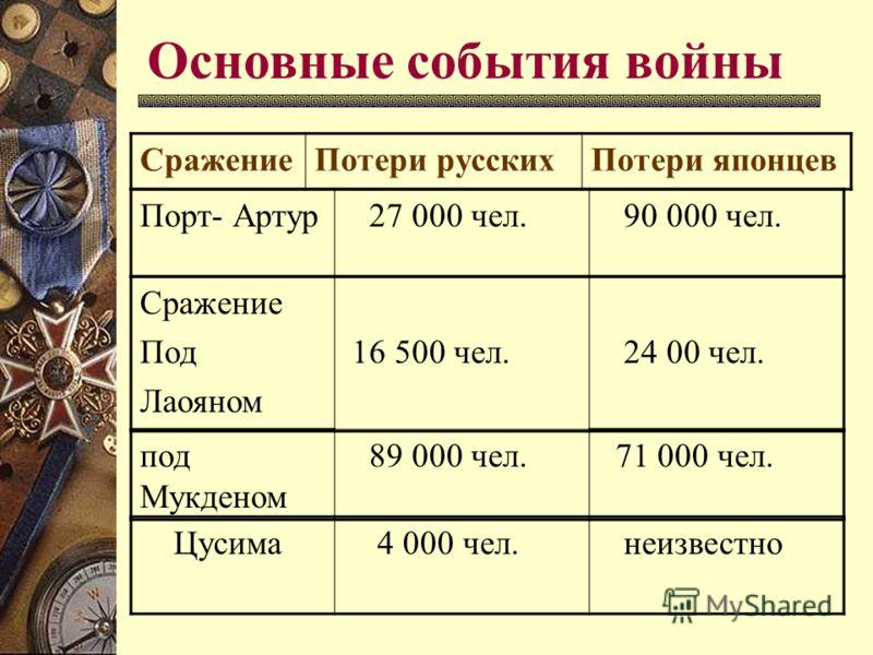 Основные события войны СражениеПотери русскихПотери японцев Порт- Артур 27 000 чел. 90 000 чел. Сражение Под Лаояном 16 500 чел. 24 00 чел. под Мукденом 89 000 чел. 71 000 чел. Цусима 4 000 чел. неизвестно
