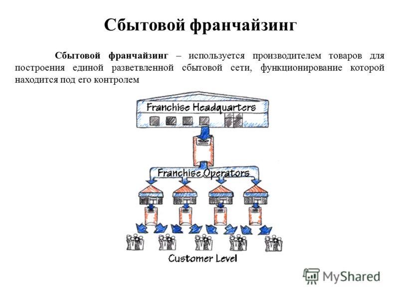 Сбытовой франчайзинг Сбытовой франчайзинг – используется производителем товаров для построения единой разветвленной сбытовой сети, функционирование которой находится под его контролем