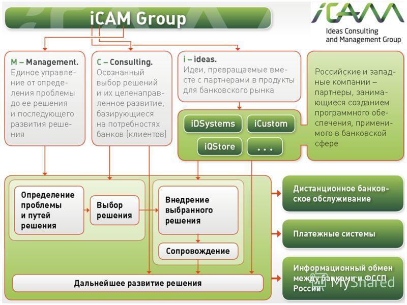 iCAM Group Слайды про iCAM