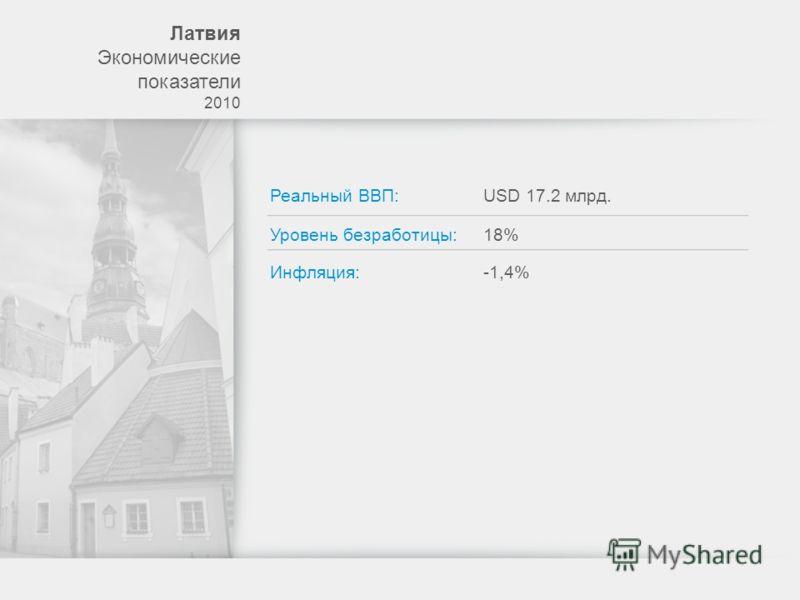 Лaтвия Экономические показатели 2010 Реальный ВВП:USD 17.2 млрд. Уровень безработицы: Инфляция: 18% -1,4%