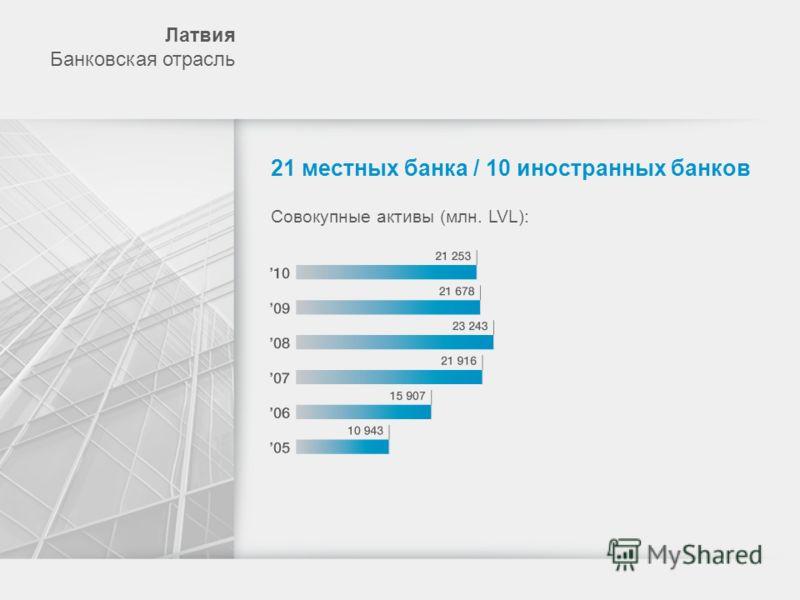 Лaтвия Банковская отрасль 21 местных банка / 10 иностранных банков Совокупные активы (млн. LVL):