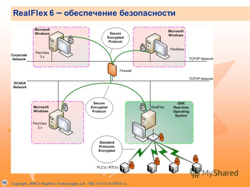 Copyright, 2006 © RealFlex Technologies Ltd. http://www.realflex.ru Защищенная система обмена сообщениями Для связи используется единственный порт, что облегчает конфигурацию файрвол Защита протокола обмена сообщения с помощью аппаратных ключей и дин