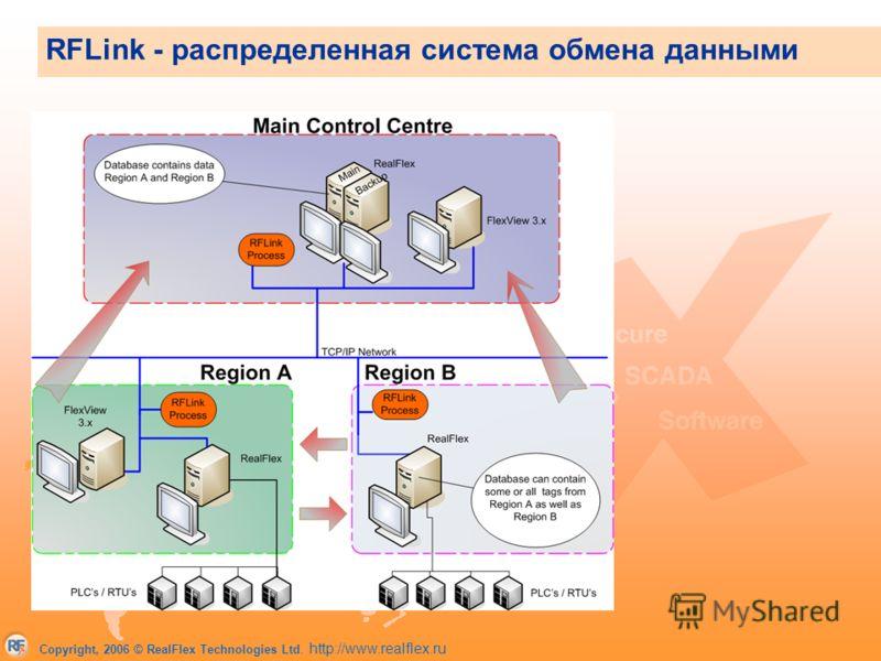 Copyright, 2006 © RealFlex Technologies Ltd. http://www.realflex.ru RFLink - распределенная система обмена данными Главный контрольный центр получает данные от региональных центров Региональные центры обмениваются данными друг с другом Простота настр