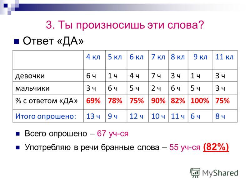 3. Ты произносишь эти слова? Ответ «ДА» 4 кл5 кл6 кл7 кл8 кл9 кл11 кл девочки6 ч1 ч4 ч7 ч3 ч1 ч3 ч мальчики3 ч6 ч5 ч2 ч6 ч5 ч3 ч % с ответом «ДА»69%78%75%90%82%100%75% Итого опрошено:13 ч9 ч12 ч10 ч11 ч6 ч8 ч Всего опрошено – 67 уч-ся Употребляю в ре