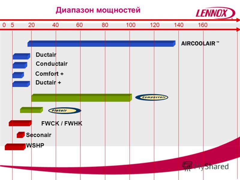 0 5 20 40 60 80 100 120 140 160 Диапазон мощностей FWCK / FWHK Ductair Seconair Ductair + Conductair WSHP Comfort +