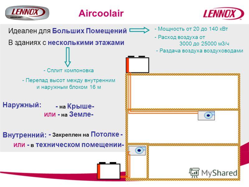 Aircoolair Идеален для Больших Помещений В зданиях с несколькими этажами - Мощность от 20 до 140 кВт - Расход воздуха от 3000 до 25000 м3/ч - Раздача воздуха воздуховодами - Сплит компоновка - Перепад высот между внутренним и наружным блоком 16 м Нар