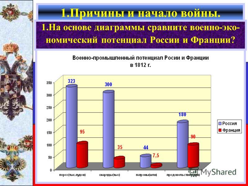 1.Причины и начало войны. 1.На основе диаграммы сравните военно-эко- номический потенциал России и Франции?
