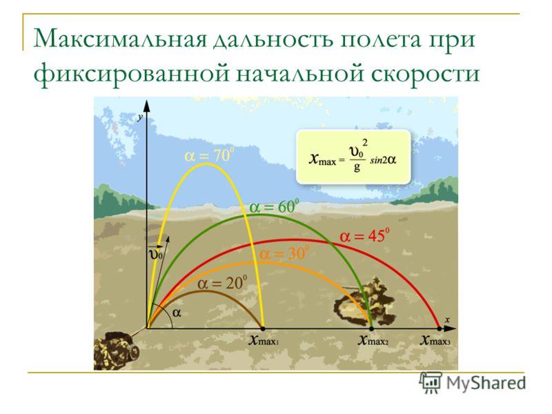 Максимальная дальность полета при фиксированной начальной скорости